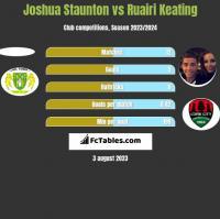 Joshua Staunton vs Ruairi Keating h2h player stats
