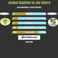Joshua Staunton vs Joe Sbarra h2h player stats