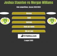 Joshua Staunton vs Morgan Williams h2h player stats