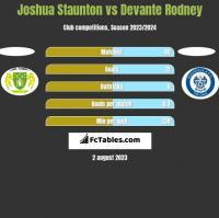 Joshua Staunton vs Devante Rodney h2h player stats