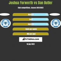 Joshua Yorwerth vs Dan Butler h2h player stats