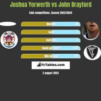 Joshua Yorwerth vs John Brayford h2h player stats