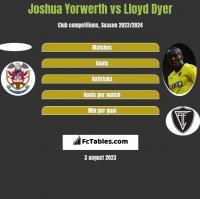 Joshua Yorwerth vs Lloyd Dyer h2h player stats