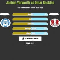 Joshua Yorwerth vs Omar Beckles h2h player stats