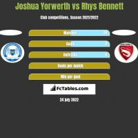 Joshua Yorwerth vs Rhys Bennett h2h player stats