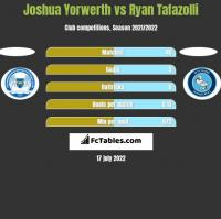 Joshua Yorwerth vs Ryan Tafazolli h2h player stats