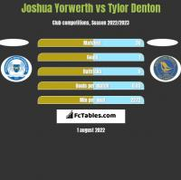 Joshua Yorwerth vs Tylor Denton h2h player stats