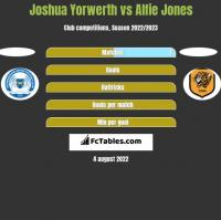 Joshua Yorwerth vs Alfie Jones h2h player stats