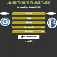 Joshua Yorwerth vs Jack Tucker h2h player stats