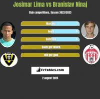 Josimar Lima vs Branislav Ninaj h2h player stats