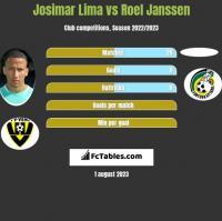 Josimar Lima vs Roel Janssen h2h player stats