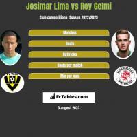 Josimar Lima vs Roy Gelmi h2h player stats