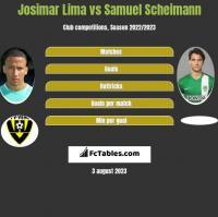 Josimar Lima vs Samuel Scheimann h2h player stats