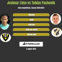 Josimar Lima vs Tobias Pachonik h2h player stats