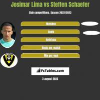 Josimar Lima vs Steffen Schaefer h2h player stats