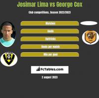 Josimar Lima vs George Cox h2h player stats