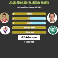 Josip Brekalo vs Adam Zrelak h2h player stats