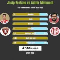 Josip Brekalo vs Admir Mehmedi h2h player stats