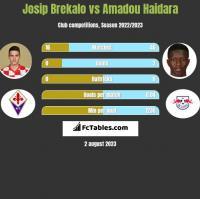 Josip Brekalo vs Amadou Haidara h2h player stats