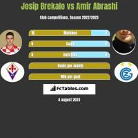 Josip Brekalo vs Amir Abrashi h2h player stats