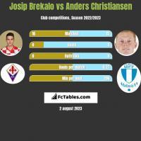 Josip Brekalo vs Anders Christiansen h2h player stats