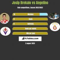 Josip Brekalo vs Angelino h2h player stats