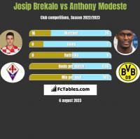 Josip Brekalo vs Anthony Modeste h2h player stats