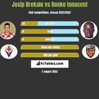 Josip Brekalo vs Bonke Innocent h2h player stats