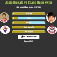 Josip Brekalo vs Chang-Hoon Kwon h2h player stats