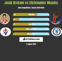 Josip Brekalo vs Christopher Nkunku h2h player stats