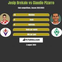 Josip Brekalo vs Claudio Pizarro h2h player stats