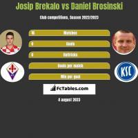 Josip Brekalo vs Daniel Brosinski h2h player stats