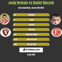 Josip Brekalo vs Daniel Ginczek h2h player stats