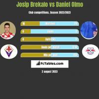 Josip Brekalo vs Daniel Olmo h2h player stats