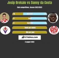 Josip Brekalo vs Danny da Costa h2h player stats