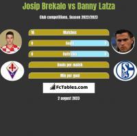 Josip Brekalo vs Danny Latza h2h player stats