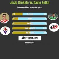 Josip Brekalo vs Davie Selke h2h player stats