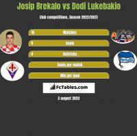 Josip Brekalo vs Dodi Lukebakio h2h player stats