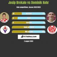 Josip Brekalo vs Dominik Kohr h2h player stats