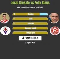 Josip Brekalo vs Felix Klaus h2h player stats