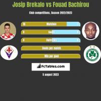 Josip Brekalo vs Fouad Bachirou h2h player stats