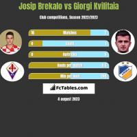 Josip Brekalo vs Giorgi Kvilitaia h2h player stats