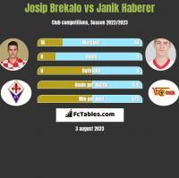 Josip Brekalo vs Janik Haberer h2h player stats