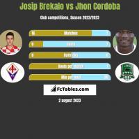 Josip Brekalo vs Jhon Cordoba h2h player stats