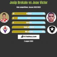 Josip Brekalo vs Joao Victor h2h player stats