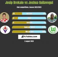 Josip Brekalo vs Joshua Guilavogui h2h player stats
