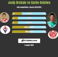 Josip Brekalo vs Karim Onisiwo h2h player stats