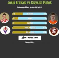 Josip Brekalo vs Krzysztof Piątek h2h player stats
