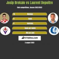 Josip Brekalo vs Laurent Depoitre h2h player stats