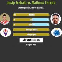 Josip Brekalo vs Matheus Pereira h2h player stats